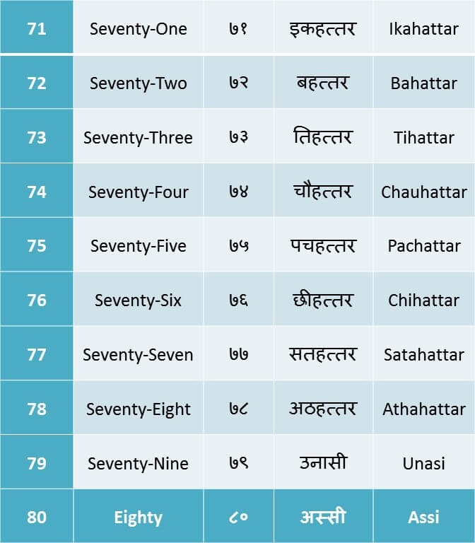 counting 71 to 80 in Hindi